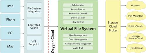 Oxygen Cloud VFS (Virtual File System)